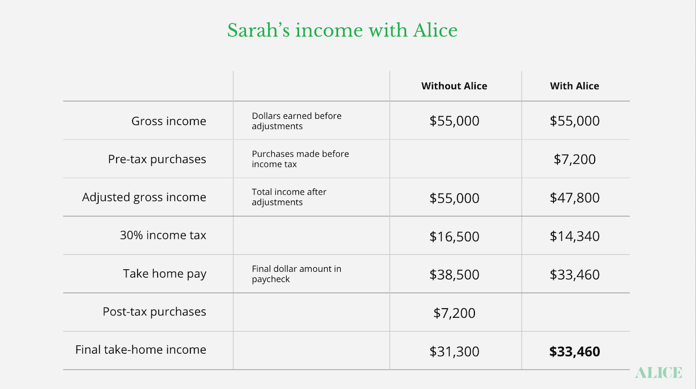 Income with Alice