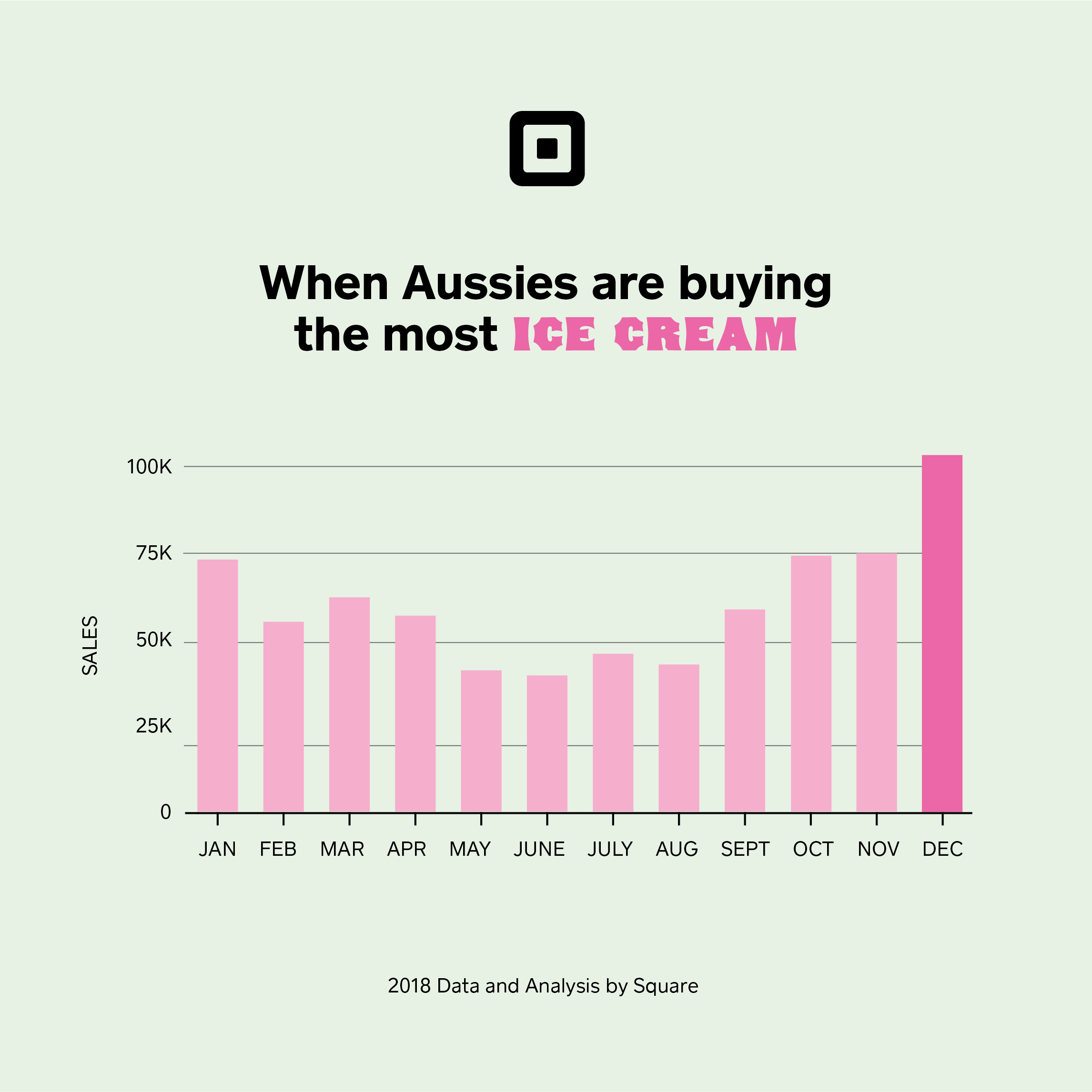 square ice cream report