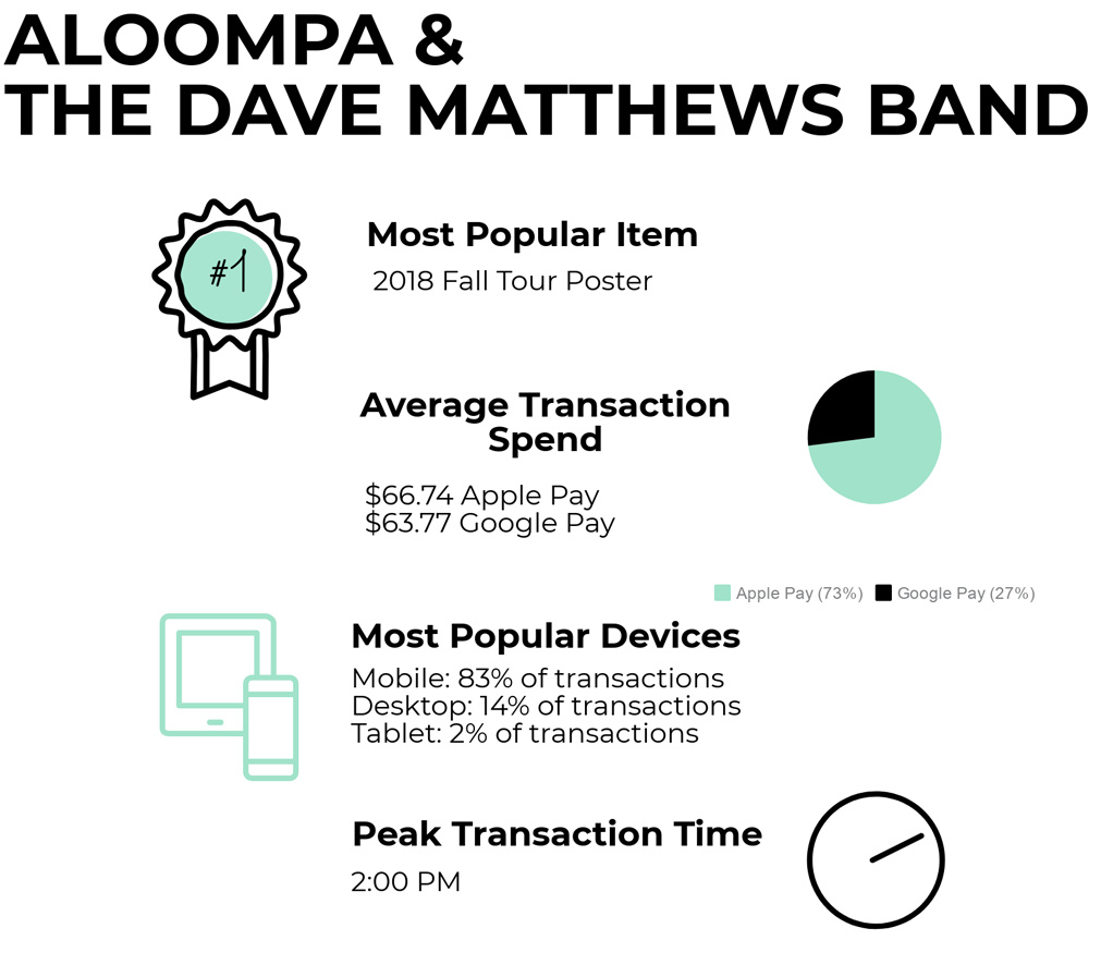 Aloompa infographic