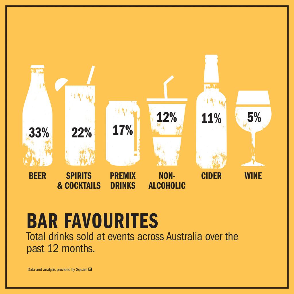 bar favourites australia