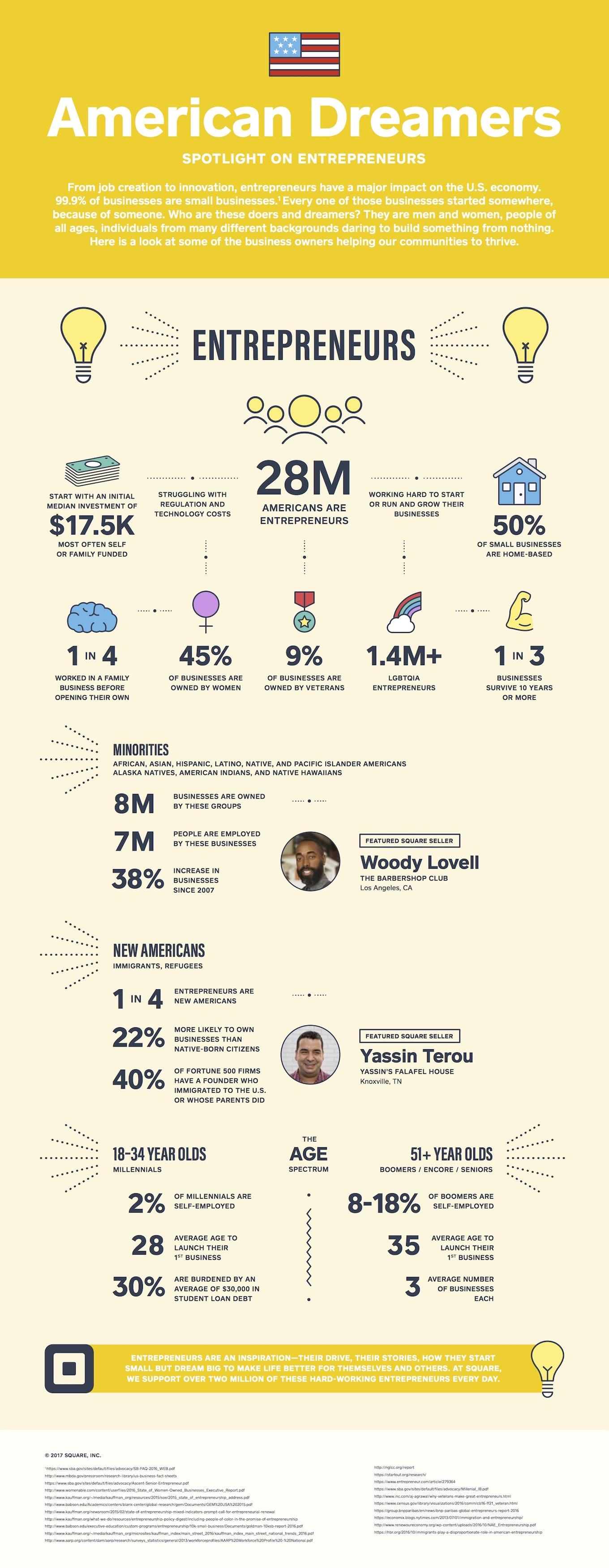 American entrepreneurship infographic