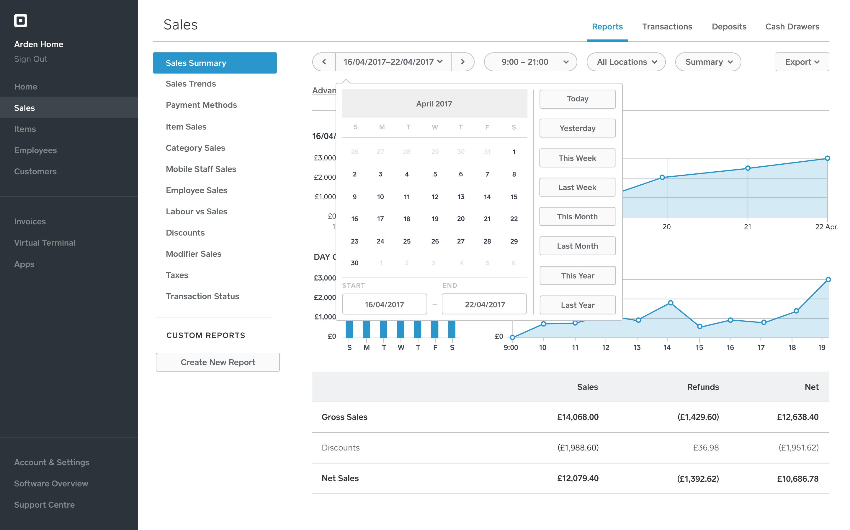 Select sales breakdown