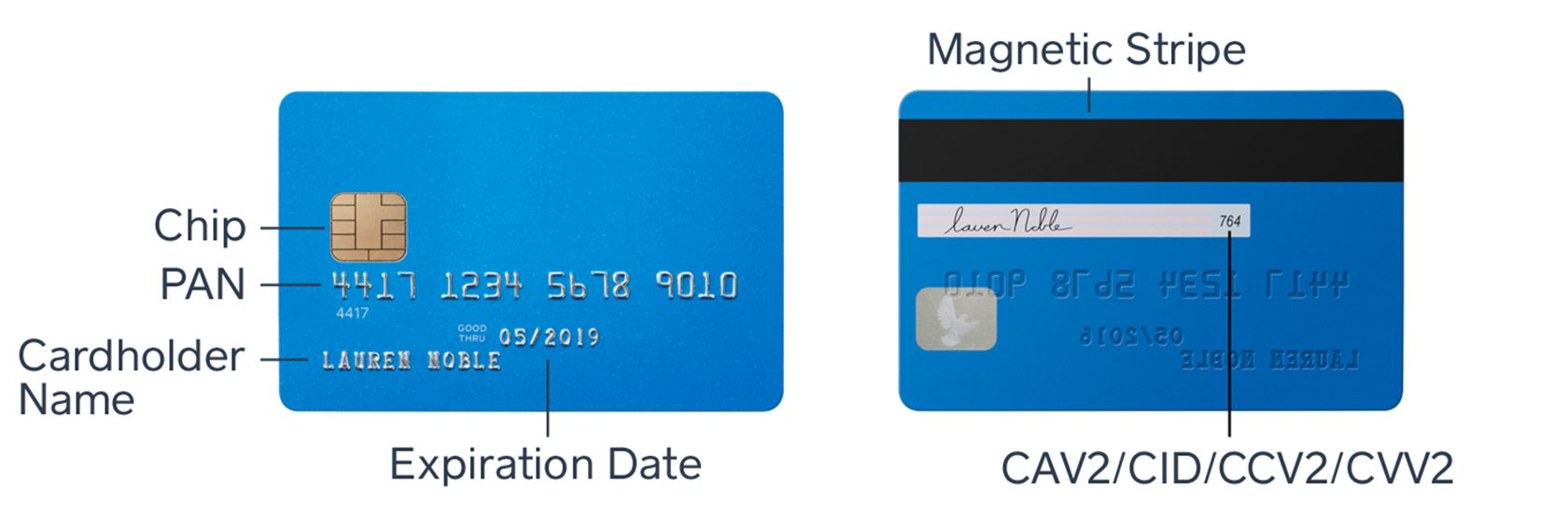 Pci compliance what you need to know anatomy of a credit card 1betcityfo Images