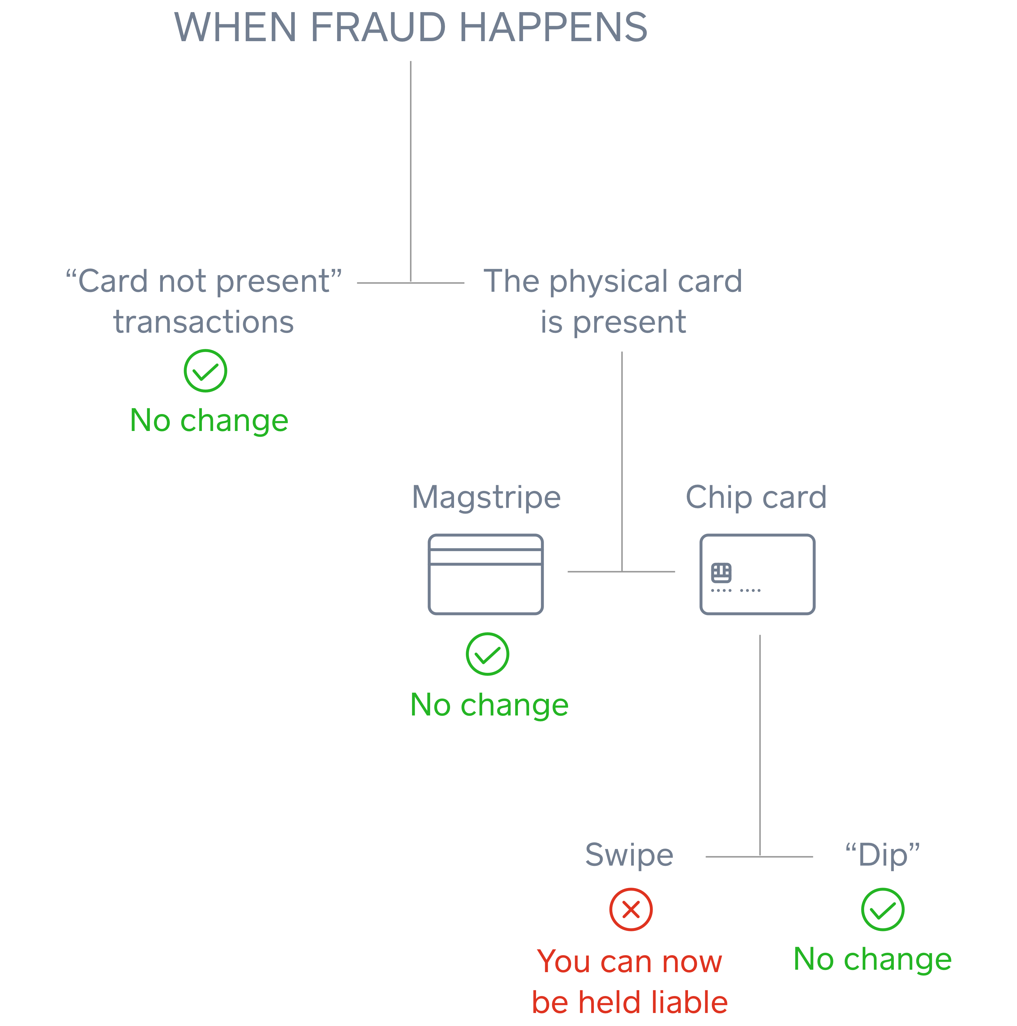 Diagram of how the merchant can be liable when fraud happens