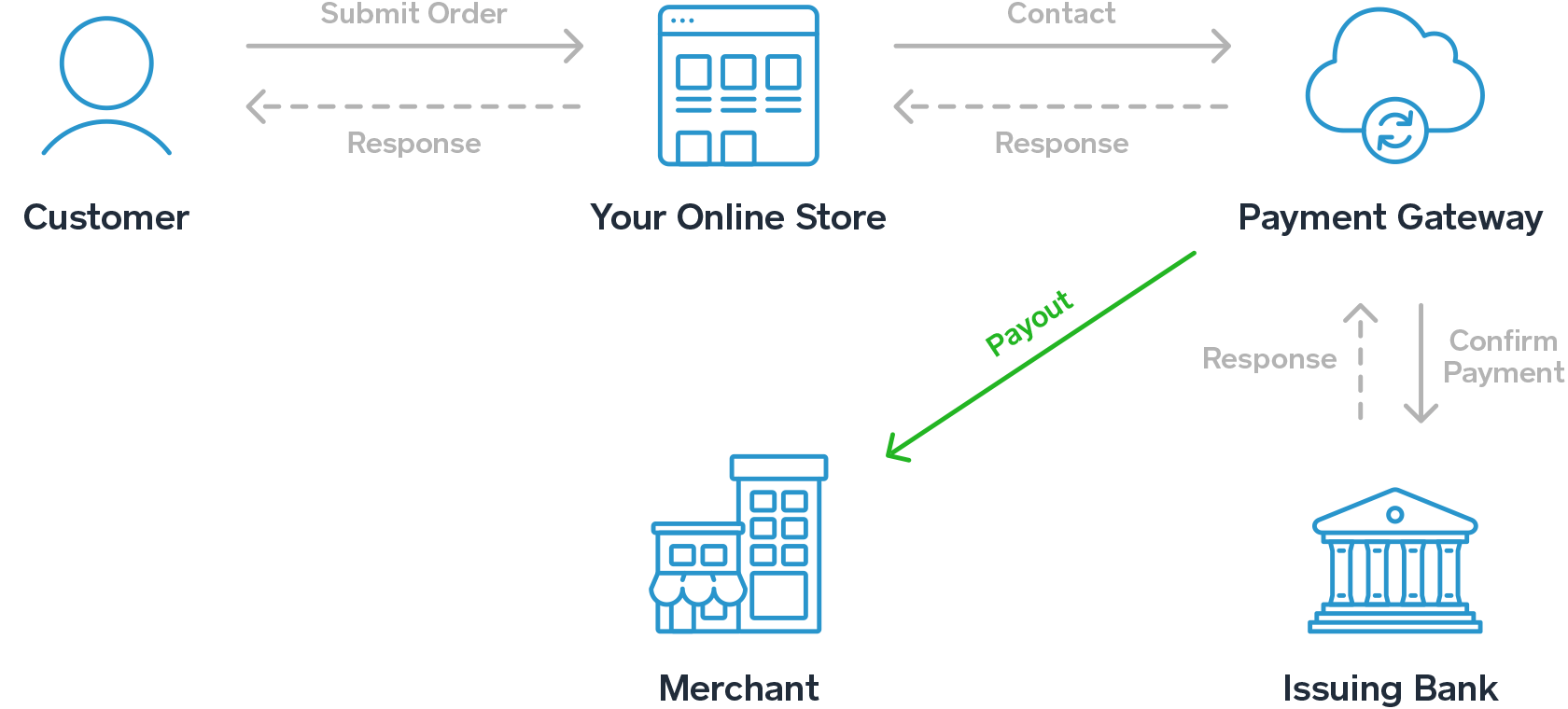 the payment gateway process explained