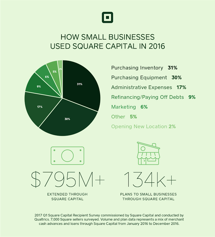 The most common ways people are using their Square Capital funding.