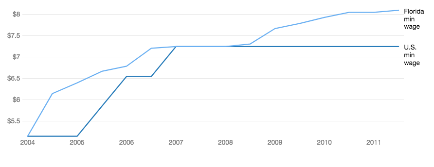 graph of minimum wage rising in fl