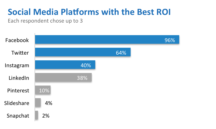 Social platforms with the best ROI chart