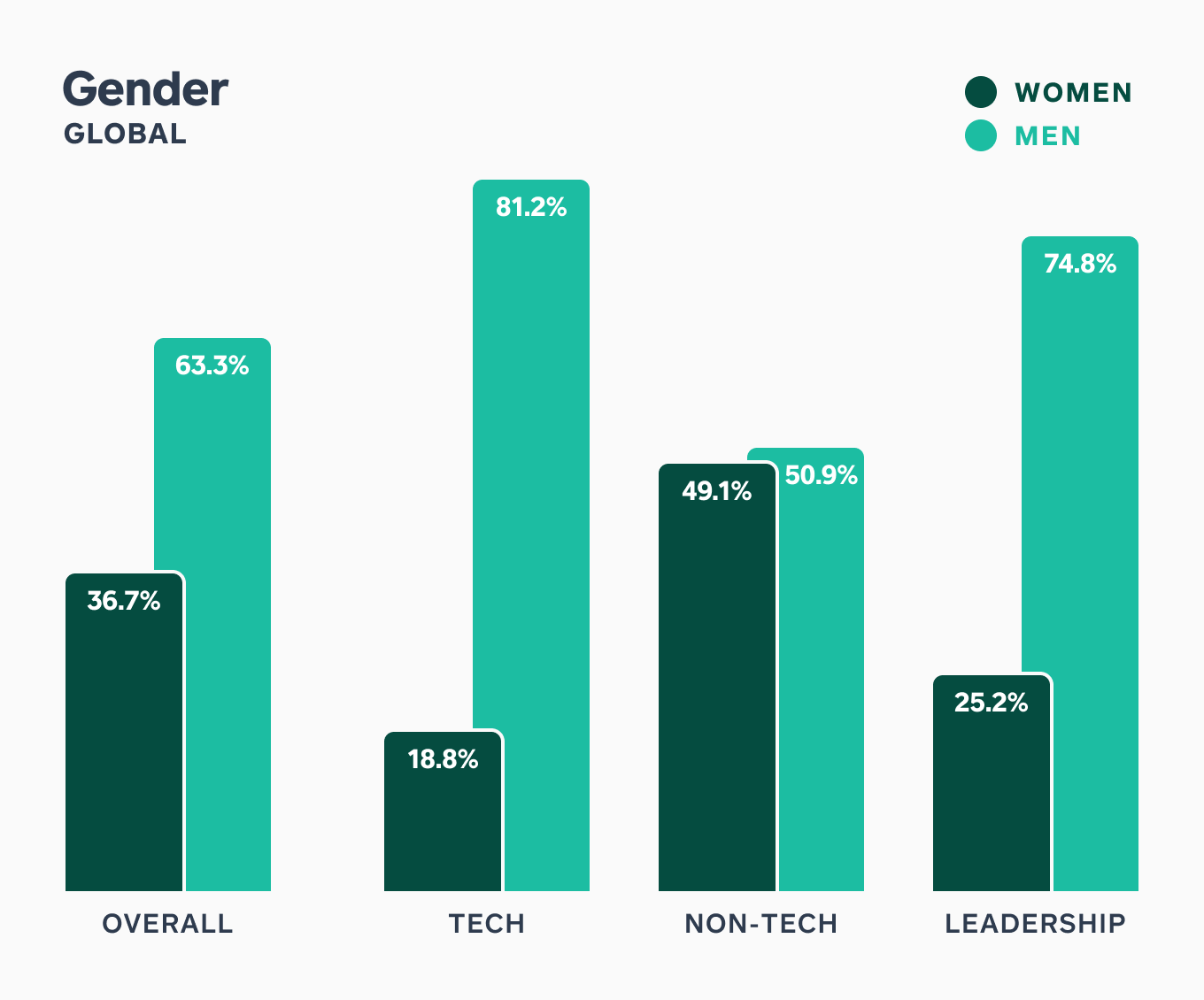 Chart showing Employee Gender Breakout