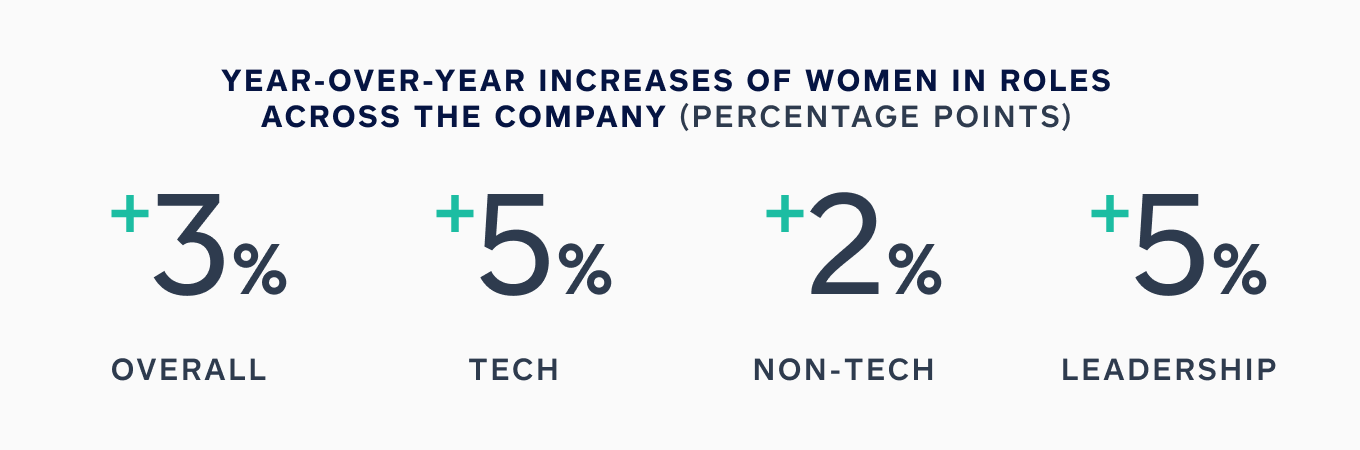 Chart showing year over year percentage point increases of women in roles across the company