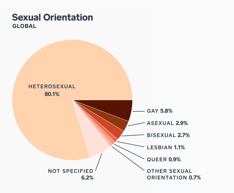 Chart showing sexua 2000 l orientation breakout of employees