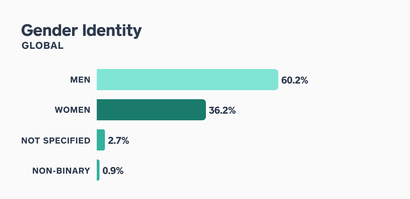 Chart showing gender identity of employees