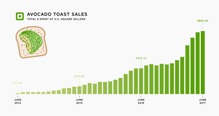 avocado-toast-chart