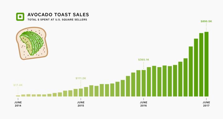 avocado-toast-chart
