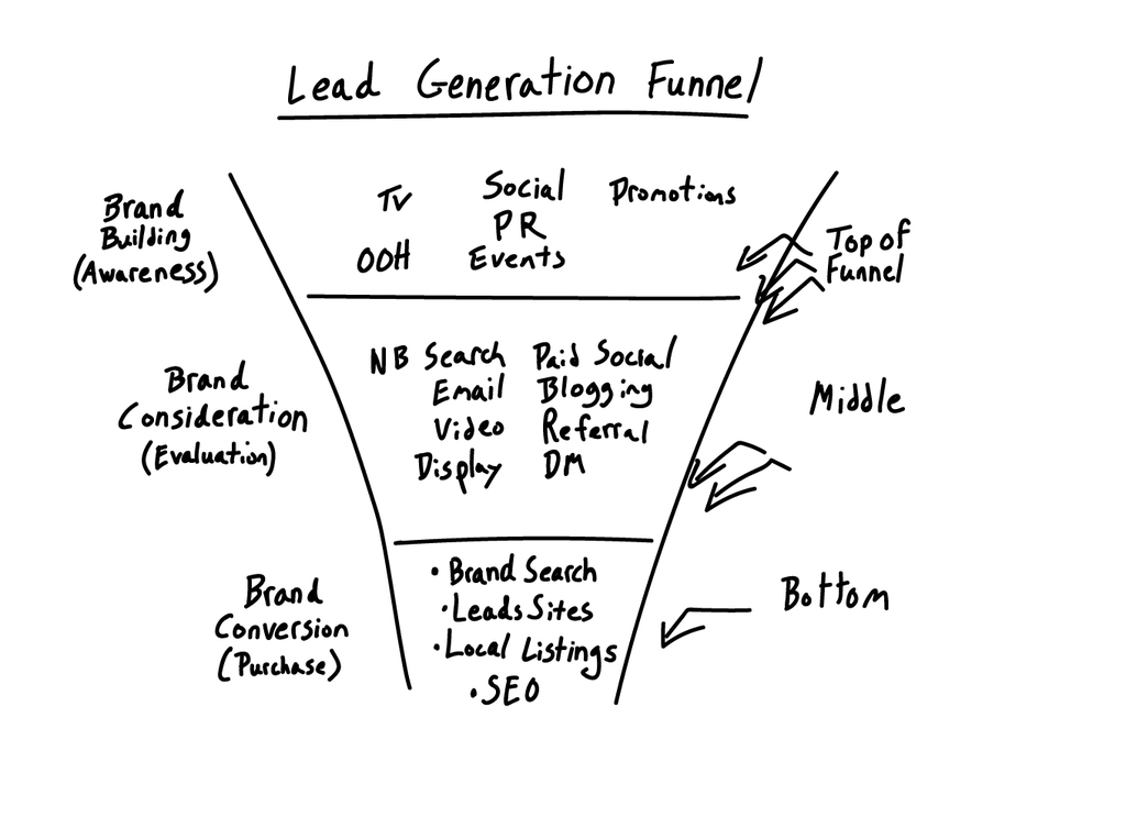 lead-generation-funnel