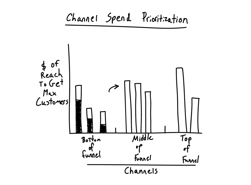 channel-spend