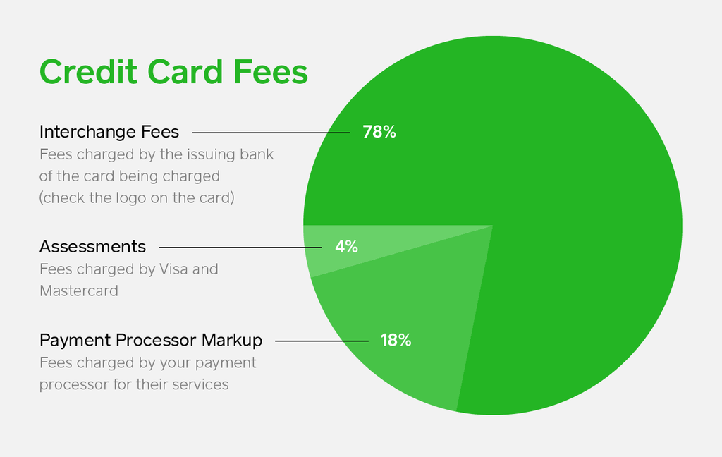 What is the average fee for credit card processing for Credit card charges for businesses