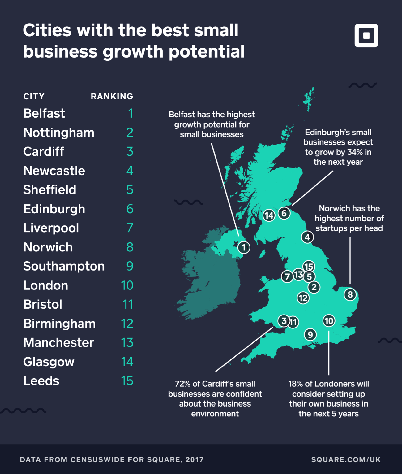 ranking of cities with the best small business growth potential