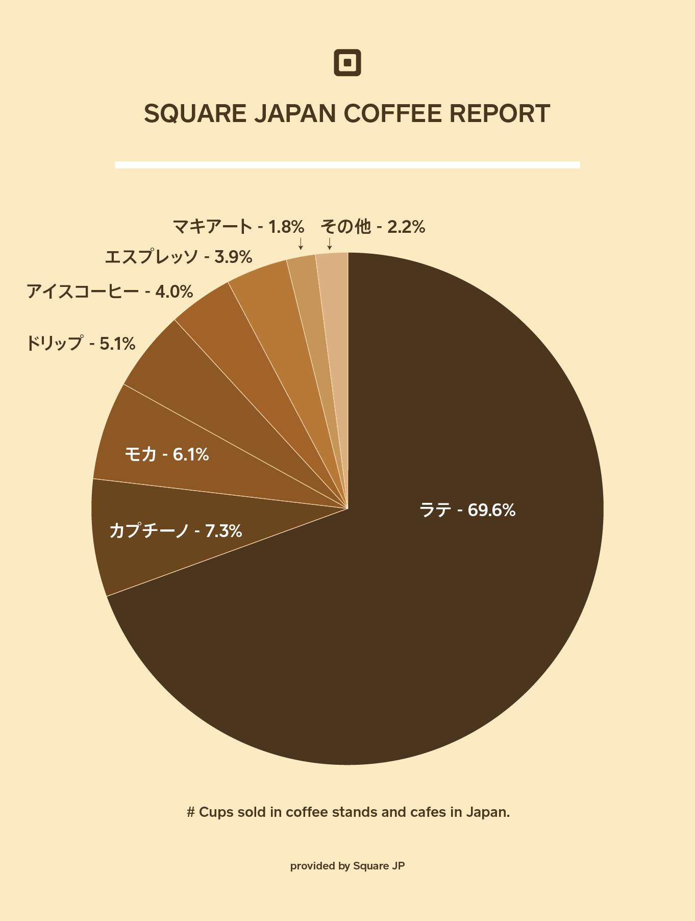 Square コーヒーデータ