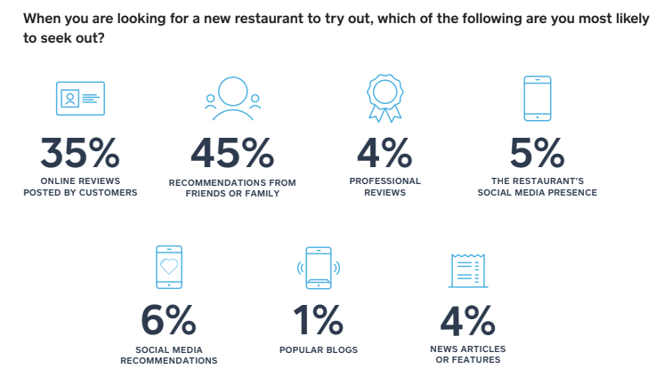 restaurant recommendation graphic