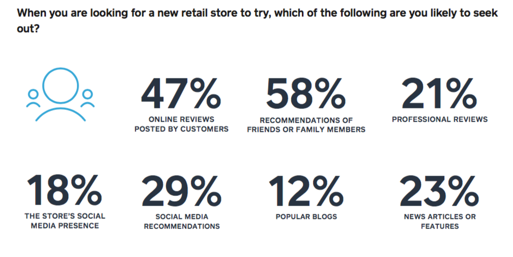 retail recommendations graphic