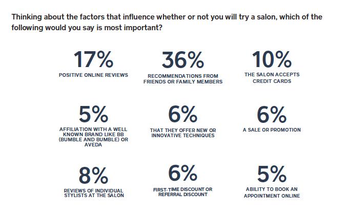 salon infographic