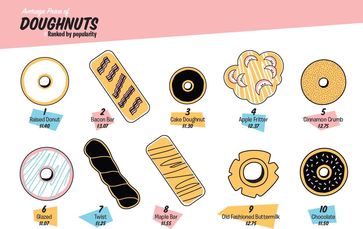 donut price image
