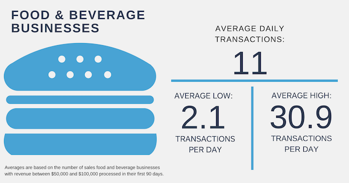 average food and beverage sales