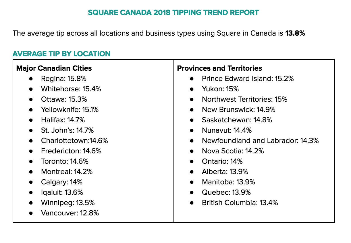 Average tip by location in Canada