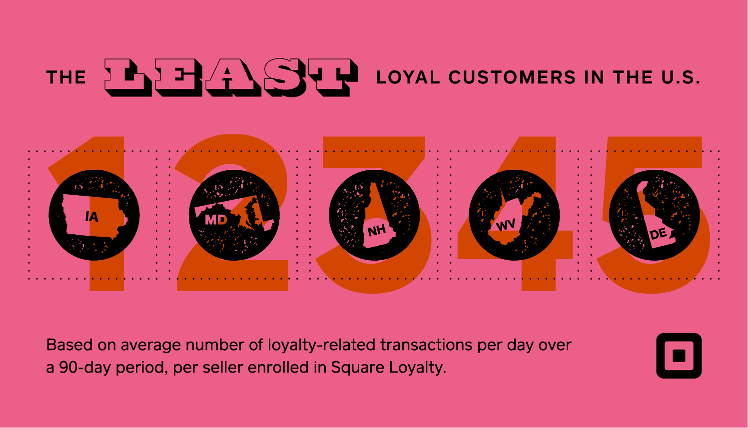 least loyal customers infographic