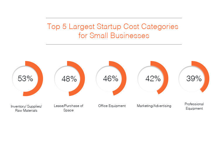 largest startup costs