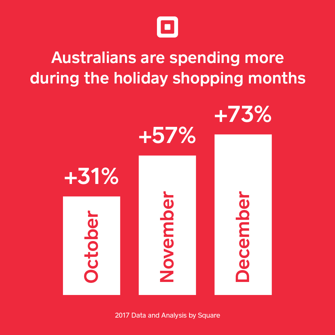 australian christmas sales data