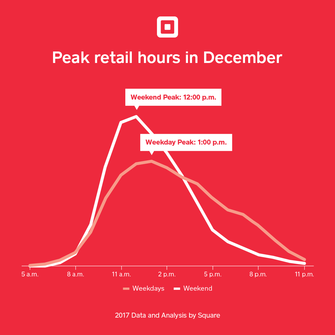 australia sales christmas peak