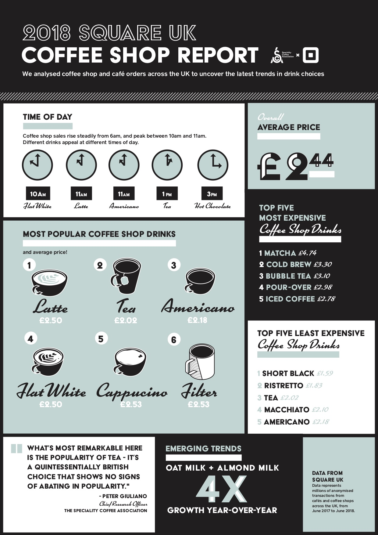 UK coffee shop report 2018 infographic
